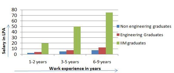 Salary Difference IIM Graduates