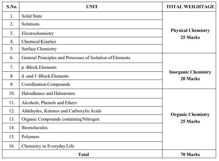ISC Class 12 chemistry Syllabus - ICSE | BYJU's