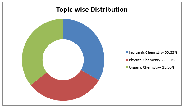 topic wise distribution