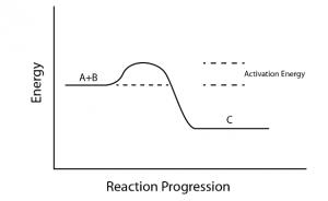 activation energy IIT JEE