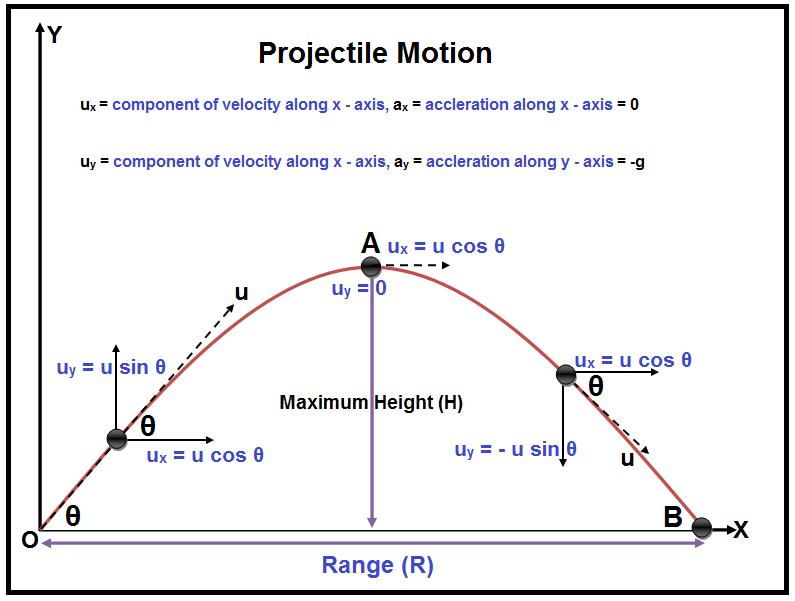 Projectile Motion - Definition & Formula | Projectile