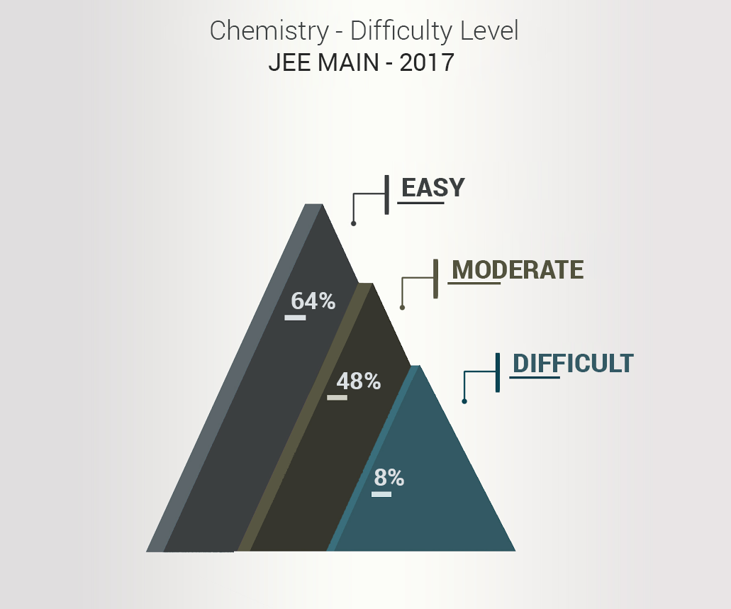 JEE-difficuty-level-chemistry