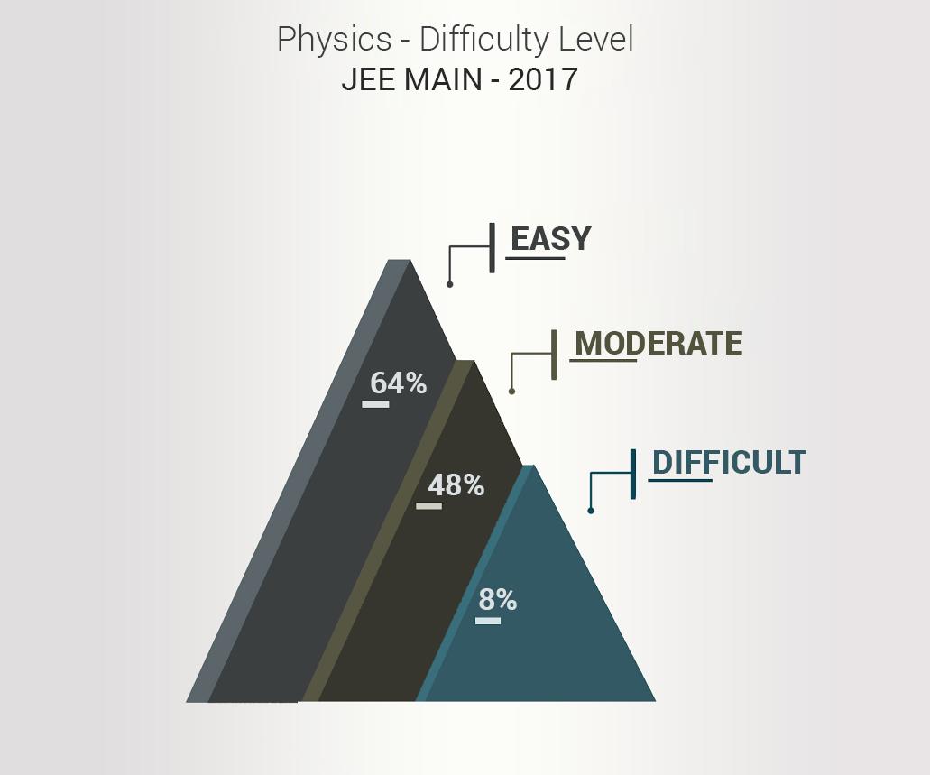 JEE-difficuty-level-physics