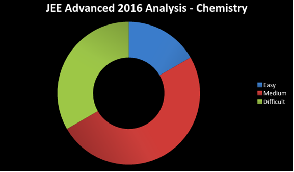 Jee advanced 2016 Chemistry paper analysis