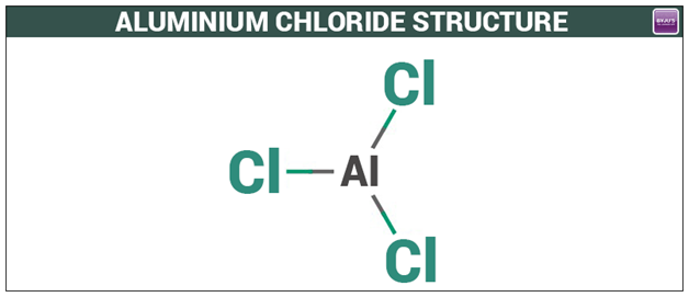Aluminium Chloride - Structure, Reactions & Uses