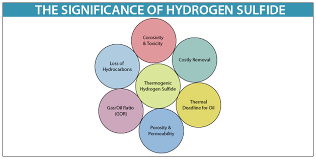Hydrogen Sulphide | Properties of H2S with Safety Hazards