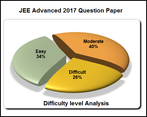 JEE Advanced 2017 Paper