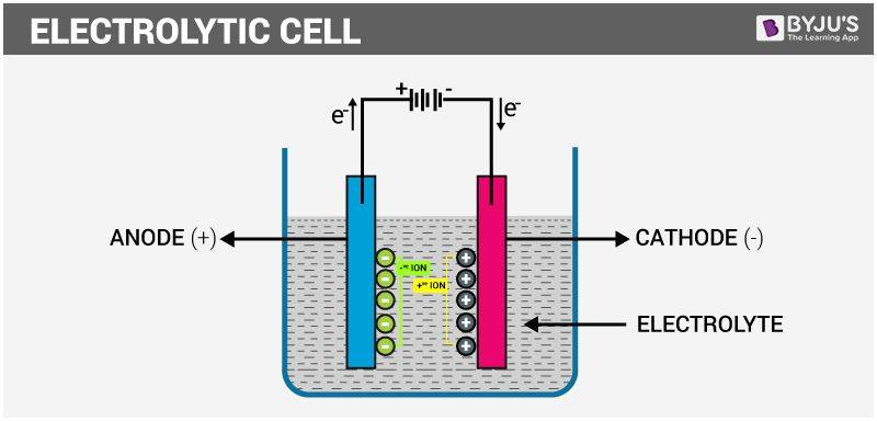 Electrochemistry IIT JEE Study Material For Mains