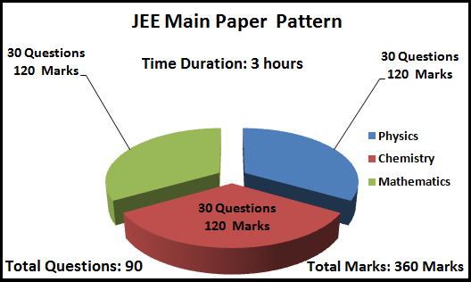 Syllabus of JEE Main