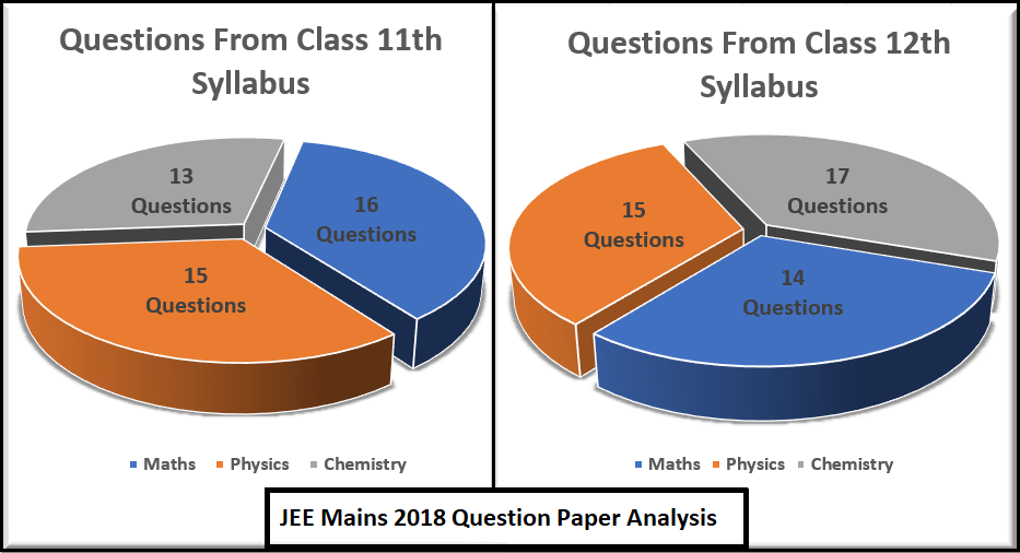 JEE Main 2018 Question Papers With Solutions - Download Free