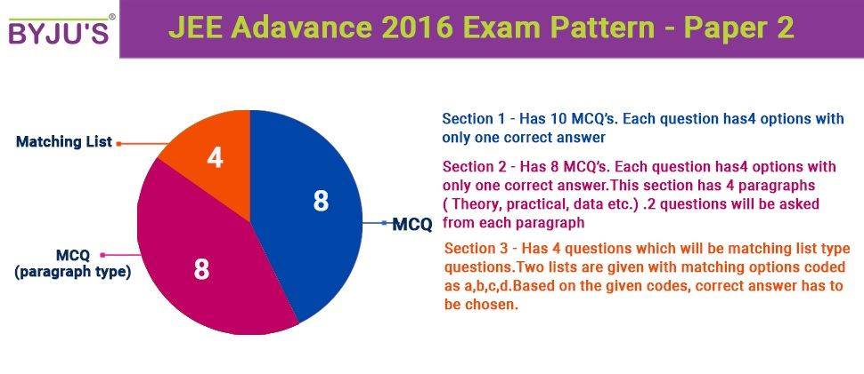 JEE Advanced 2016 Exam Pattern- Paper 2