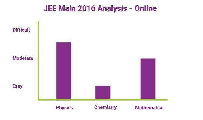 JEE Main 2016 Analysis Graph