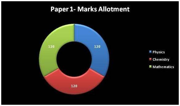 JEE Exam Pattern Marks Allotment
