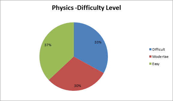 JEE Main 2016 - Physics