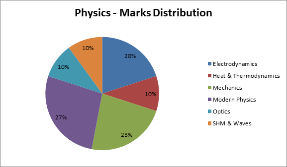 JEE Main 2016 Analysis - Physics