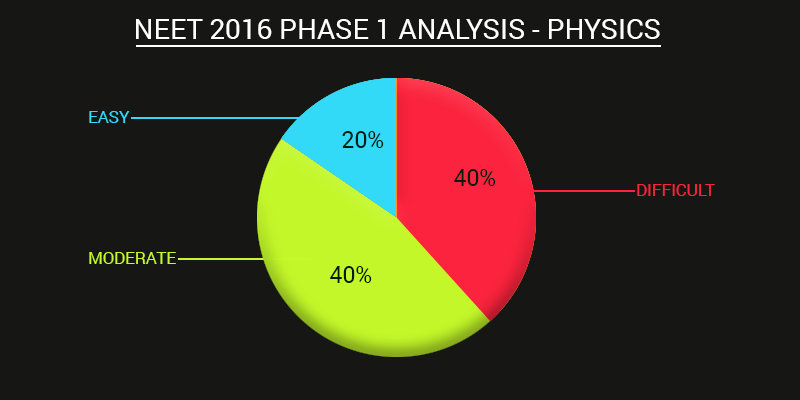 AIPMT 2016 Physics Analysis | NEET 2016 Physics Analysis