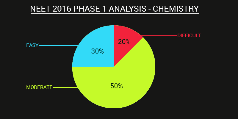 AIPMT 2016 Chemistry Analysis | NEET 2016 Chemistry Analysis