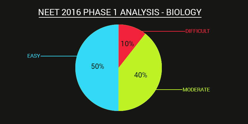 AIPMT 2016 Biology Analysis NEET 2016 Biology Analysis