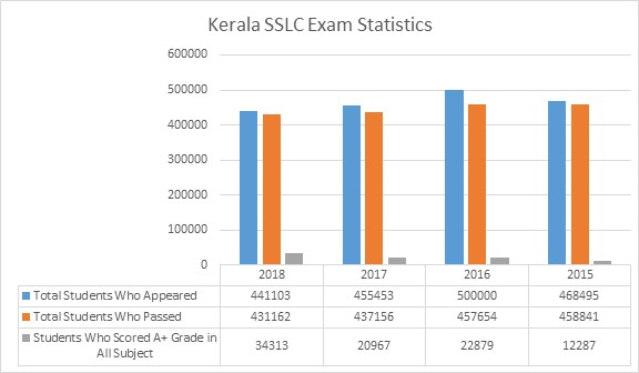 Statistics of KSEB SSLC Exam
