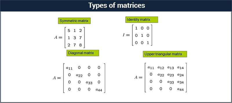 Types of Matrices