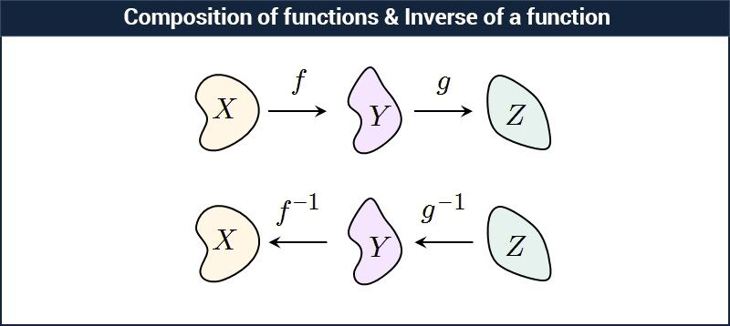 Composite Function