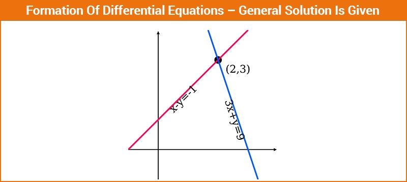Formation Of Differential Equations General Solution Is Given