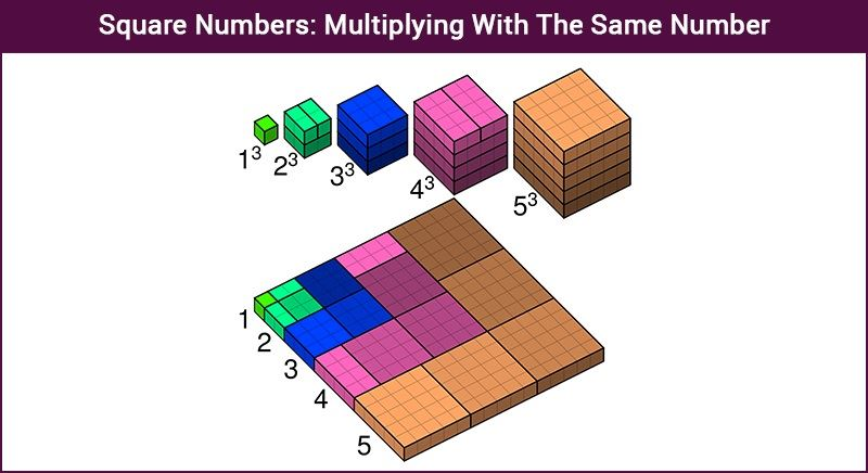 Square Numbers - Multiplying With The Same Number