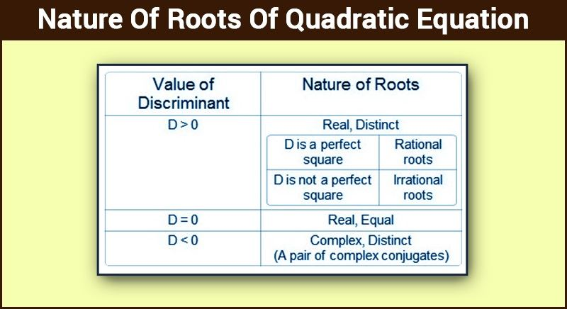 Quadratic Equation - Nature Of Roots Of Quadratic Equation