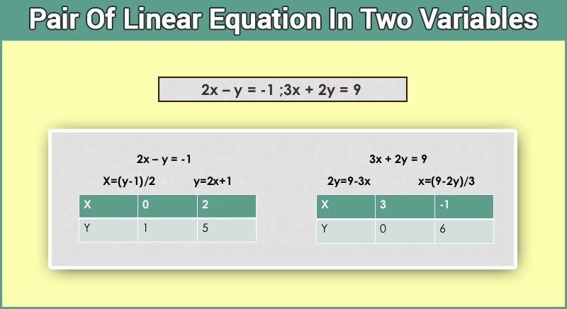 Linear Equation - Pair Of Linear Equation In Two Variables
