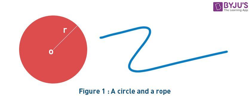 Circumference of circle
