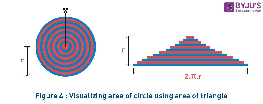 Area of a Circle using Triangles