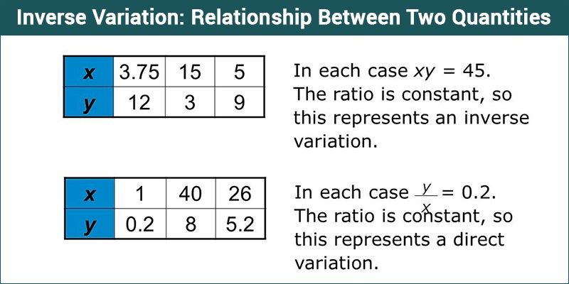 Inverse Variation - Relationship Between Two Quantities