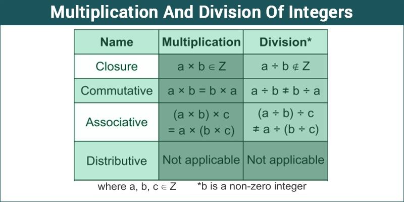 Multiplication And Division Of Integers - Rules of