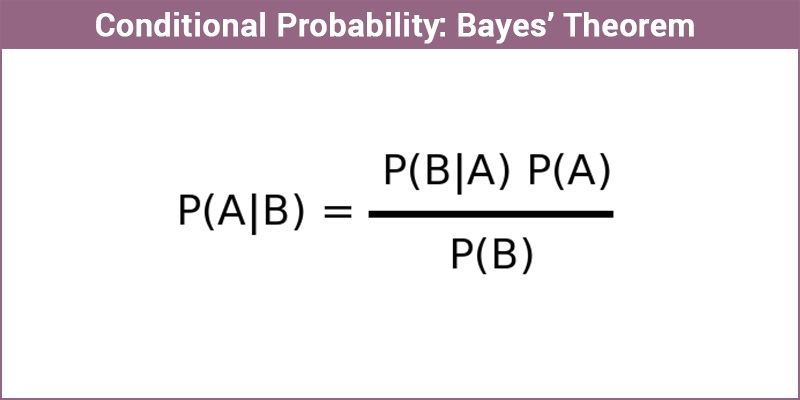 Bayes Theorem and Conditional Probability-Proof, Solved Examples