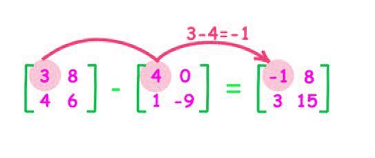 Matrix Subtraction
