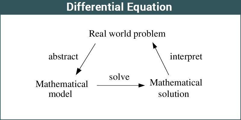 Differential Equations | Formulas, Solution, Types and Examples
