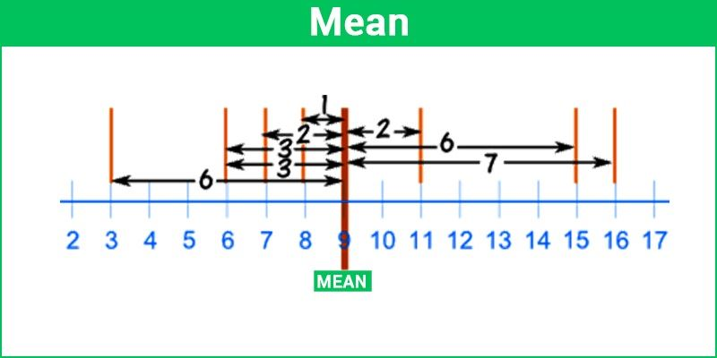 Mean - Central Tendency Definition and Types