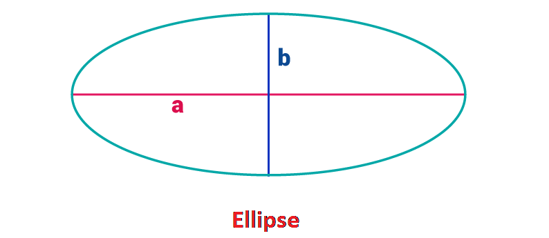 Area of Ellipse Proof