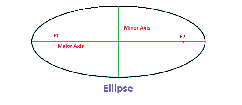 Area of Ellipse