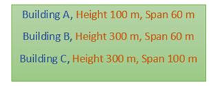 Comparison of Ratios