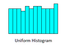 Uniform Histogram