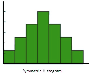 Symmetric Histogram