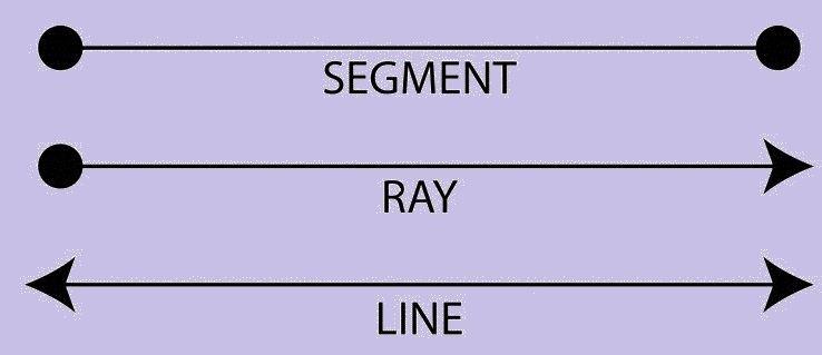 Lines in Geometry