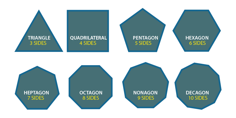 Polygons in geometry