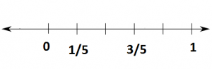 Fraction - Representation Of Fraction On The Number Line