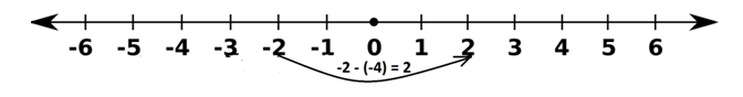 Subtracting (-4) from -2 on a Number Line