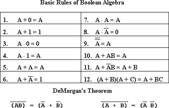 Boolean Algebra Rules