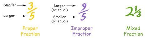 Proper, Improper and Mixed Fractions