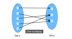 One-to-Many Function