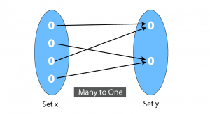 Many-to-One Function